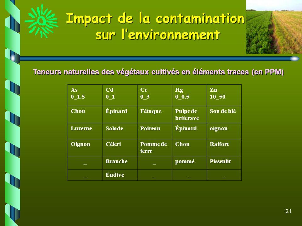 21 Impact de la contamination sur lenvironnement Teneurs naturelles des végétaux cultivés en éléments traces (en PPM) As 0_1.5 Cd 0_1 Cr 0_3 Hg 0_0.5