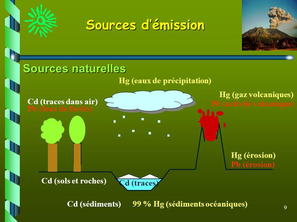 9 Sources démission Sources naturelles Hg (eaux de précipitation) Hg (érosion) Pb (érosion) Cd (traces) Cd (sédiments)99 % Hg (sédiments océaniques) C