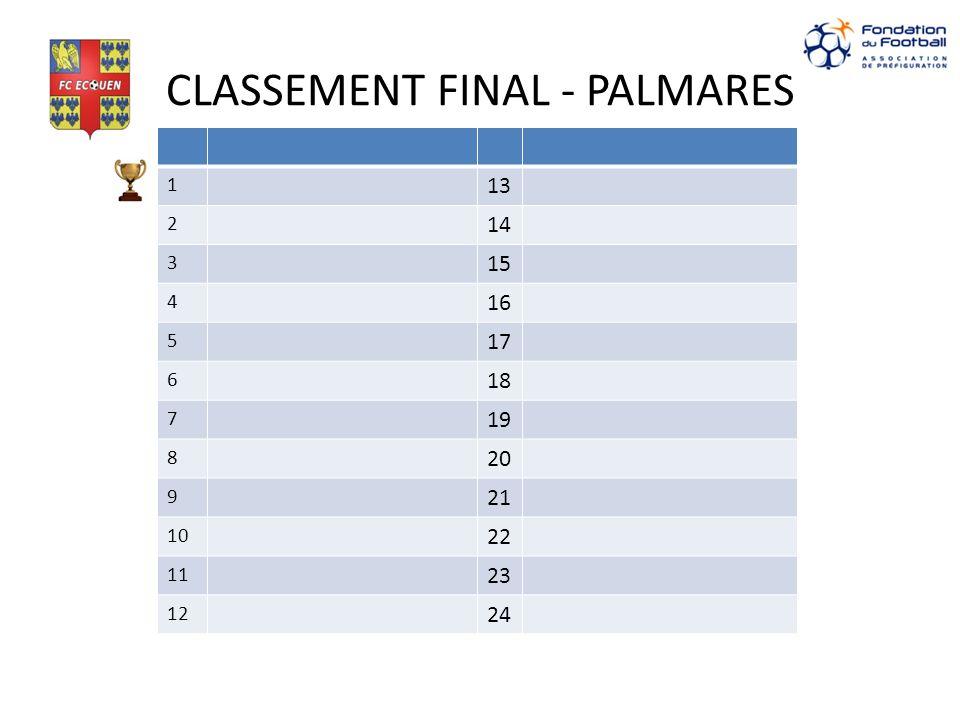CLASSEMENT FINAL - PALMARES 1 13 2 14 3 15 4 16 5 17 6 18 7 19 8 20 9 21 10 22 11 23 12 24