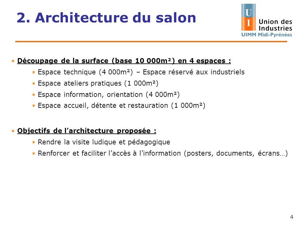 2. Architecture du salon Découpage de la surface (base 10 000m²) en 4 espaces : Espace technique (4 000m²) – Espace réservé aux industriels Espace ate