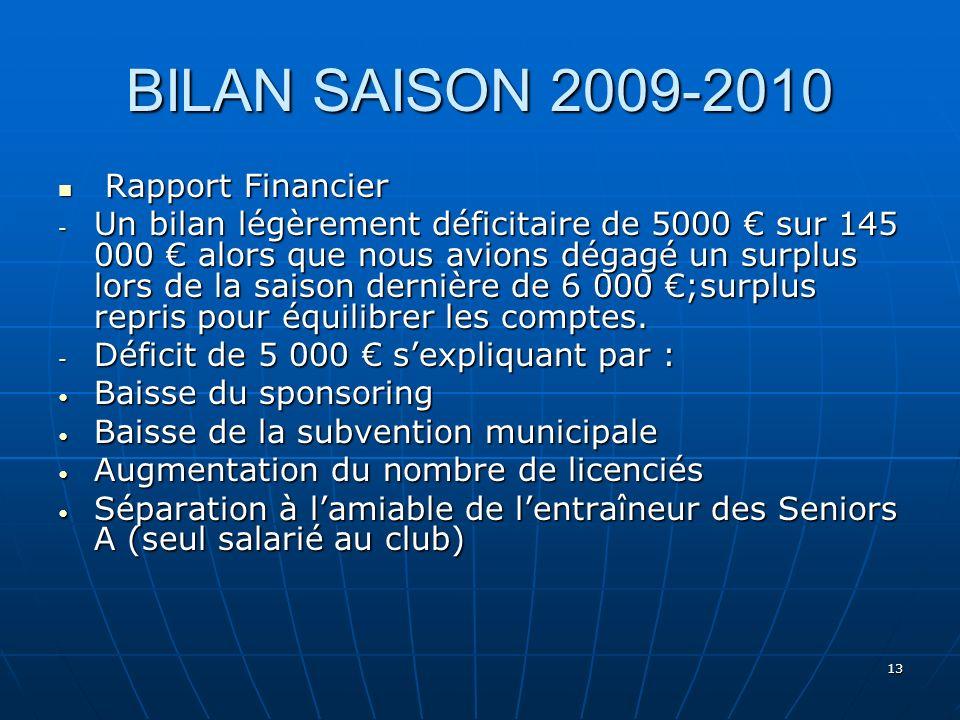 13 BILAN SAISON 2009-2010 Rapport Financier Rapport Financier - Un bilan légèrement déficitaire de 5000 sur 145 000 alors que nous avions dégagé un su