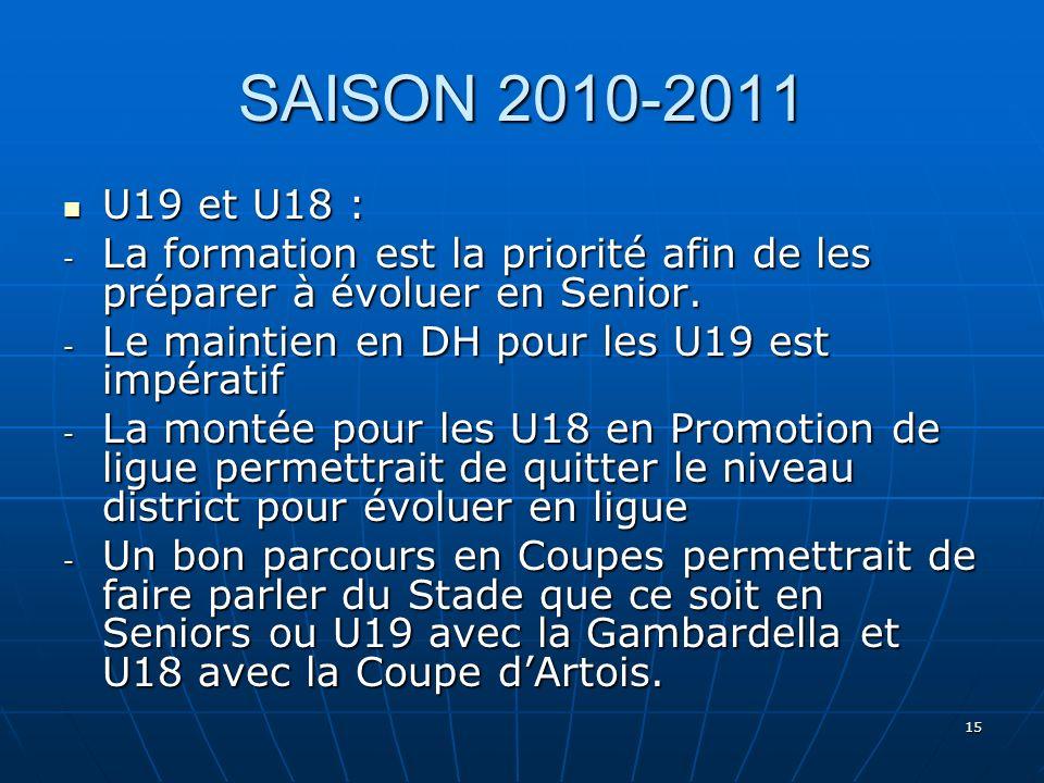 15 SAISON 2010-2011 U19 et U18 : U19 et U18 : - La formation est la priorité afin de les préparer à évoluer en Senior. - Le maintien en DH pour les U1