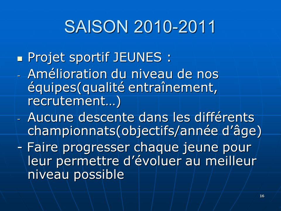 16 SAISON 2010-2011 Projet sportif JEUNES : Projet sportif JEUNES : - Amélioration du niveau de nos équipes(qualité entraînement, recrutement…) - Aucu