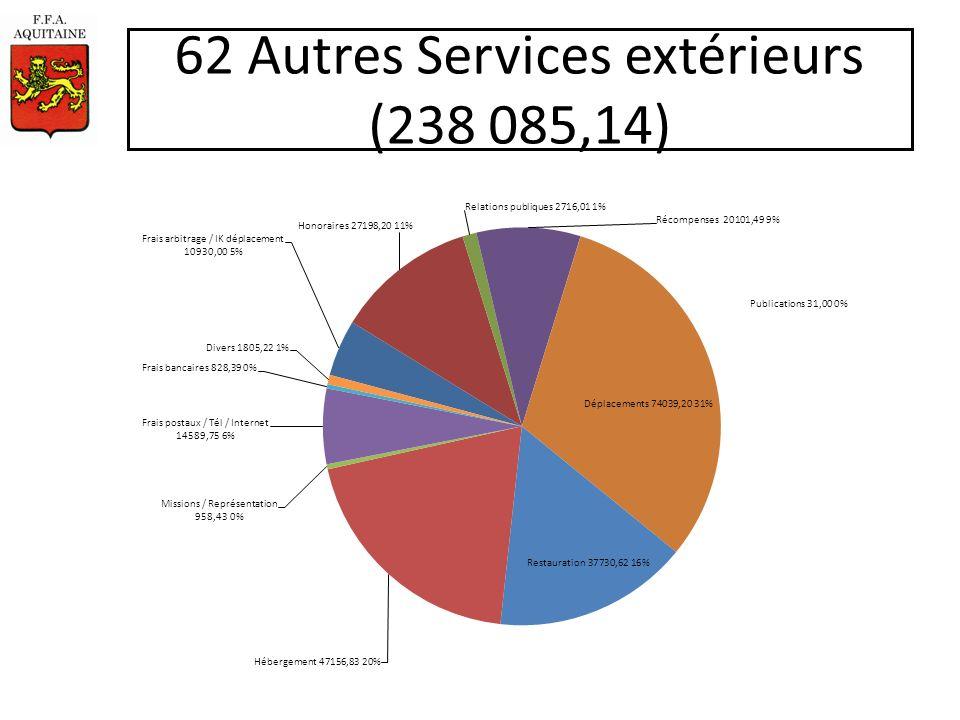 62 Autres Services extérieurs (238 085,14)