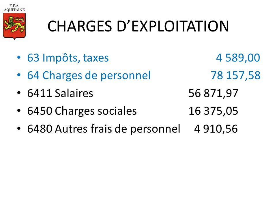 CHARGES DEXPLOITATION 63 Impôts, taxes 4 589,00 64 Charges de personnel78 157,58 6411 Salaires 56 871,97 6450 Charges sociales 16 375,05 6480 Autres frais de personnel 4 910,56