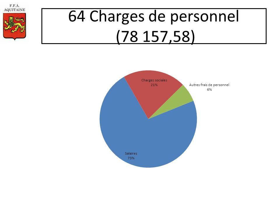 64 Charges de personnel (78 157,58)