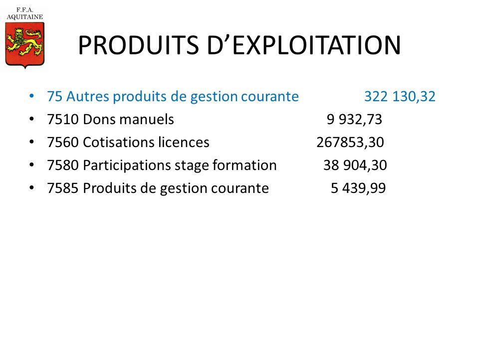 PRODUITS DEXPLOITATION 75 Autres produits de gestion courante 322 130,32 7510 Dons manuels 9 932,73 7560 Cotisations licences 267853,30 7580 Participations stage formation 38 904,30 7585 Produits de gestion courante 5 439,99