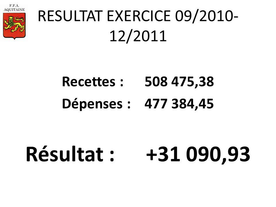 RESULTAT EXERCICE 09/2010- 12/2011 Recettes : 508 475,38 Dépenses :477 384,45 Résultat : +31 090,93