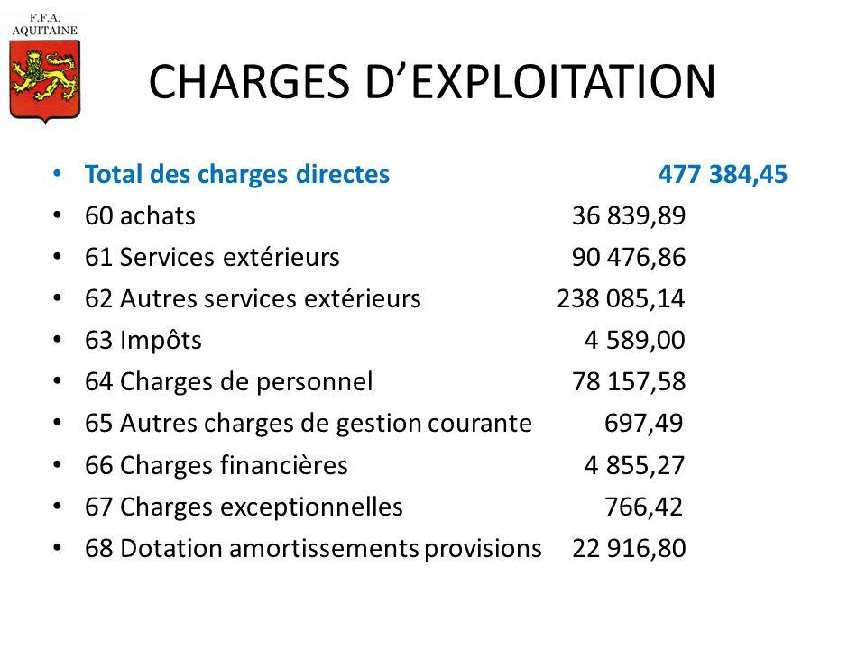 Ligue Aquitaine Athlétisme Assemblée Générale 10 mars 2012 Exercice 01/09/2010-31/12/2011 Total des produits : 508 475,38 (Produits ou Recettes)