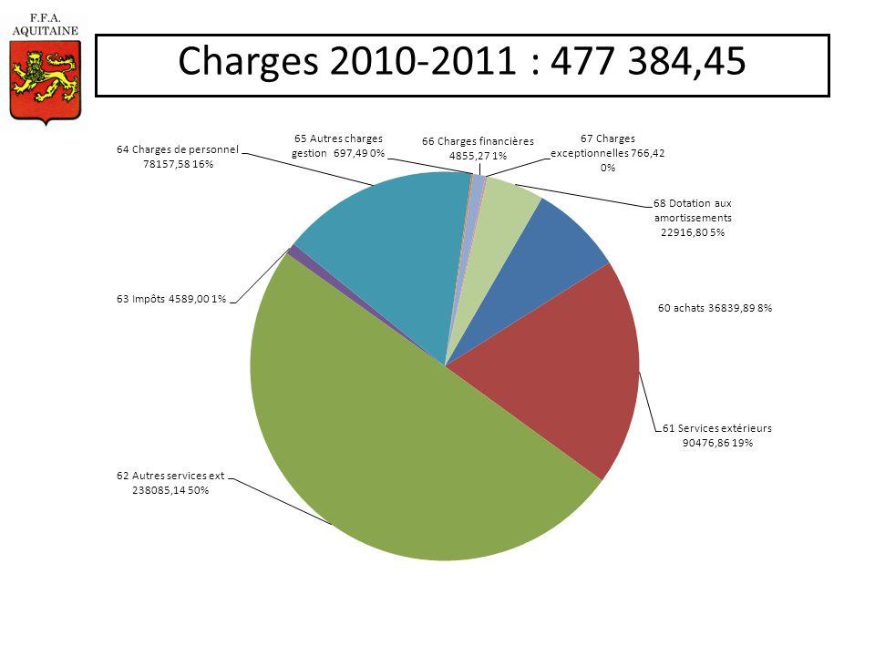 Ligue Produits 09-2010 12- 2011.xls Produits dexploitation
