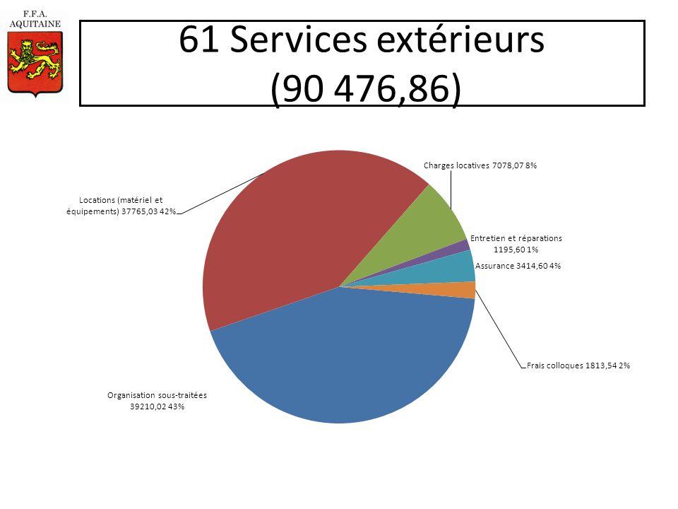 61 Services extérieurs (90 476,86)