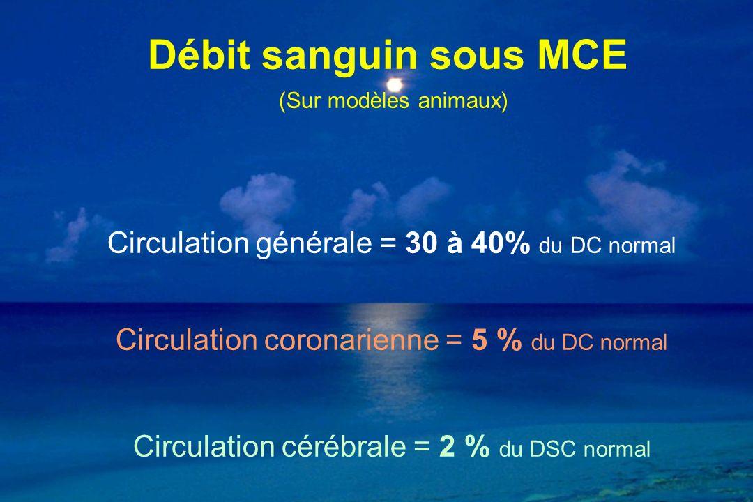 Débit sanguin sous MCE (Sur modèles animaux) Circulation générale = 30 à 40% du DC normal Circulation coronarienne = 5 % du DC normal Circulation cérébrale = 2 % du DSC normal