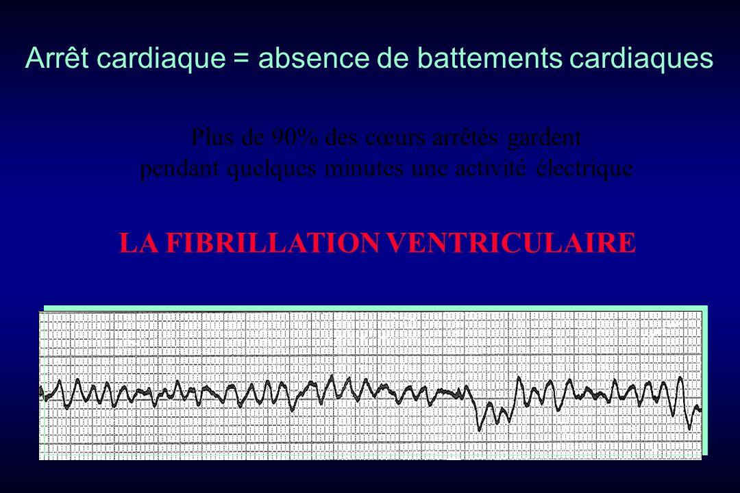 Arrêt cardiaque = absence de battements cardiaques Plus de 90% des cœurs arrêtés gardent pendant quelques minutes une activité électrique LA FIBRILLATION VENTRICULAIRE