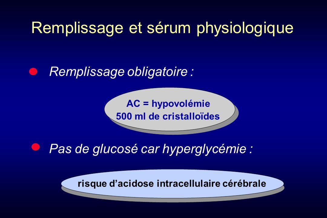 Remplissage obligatoire : AC = hypovolémie 500 ml de cristalloïdes Pas de glucosé car hyperglycémie : risque dacidose intracellulaire cérébrale Remplissage et sérum physiologique