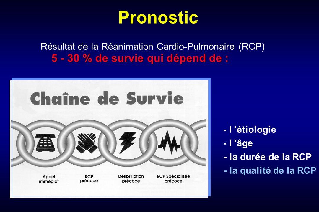 Pronostic 5 - 30 % de survie qui dépend de : Résultat de la Réanimation Cardio-Pulmonaire (RCP) 5 - 30 % de survie qui dépend de : - l étiologie - l âge - la durée de la RCP - la qualité de la RCP