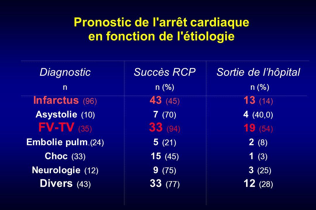 Pronostic de l arrêt cardiaque en fonction de l étiologie DiagnosticSuccès RCPSortie de lhôpital nn (%) n (%) Infarctus (96) 43 (45) 13 (14) Asystolie (10) 7 (70) 4 (40,0) FV-TV (35) 33 (94) 19 (54) Embolie pulm.(24) 5 (21) 2 (8) Choc (33) 15 (45) 1 (3) Neurologie (12) 9 (75) 3 (25) Divers (43) 33 (77) 12 (28)