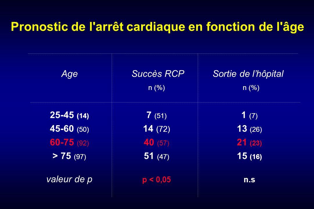 Pronostic de l arrêt cardiaque en fonction de l âge Age Succès RCP Sortie de lhôpital n (%) 25-45 (14) 7 (51) 1 (7) 45-60 (50) 14 (72) 13 (26) 60-75 (92) 40 (57) 21 (23) > 75 (97) 51 (47) 15 (16) valeur de p p < 0,05n.s