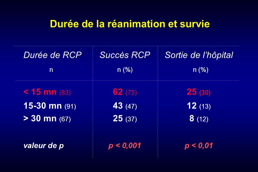 Atropine bolus 1 mg Isuprel = 0 Calcium = 0 (sauf intoxication inhibiteurs calciques) Entrainement Electro-Systolique = 0 Traitements divers, pour la plupart inutiles