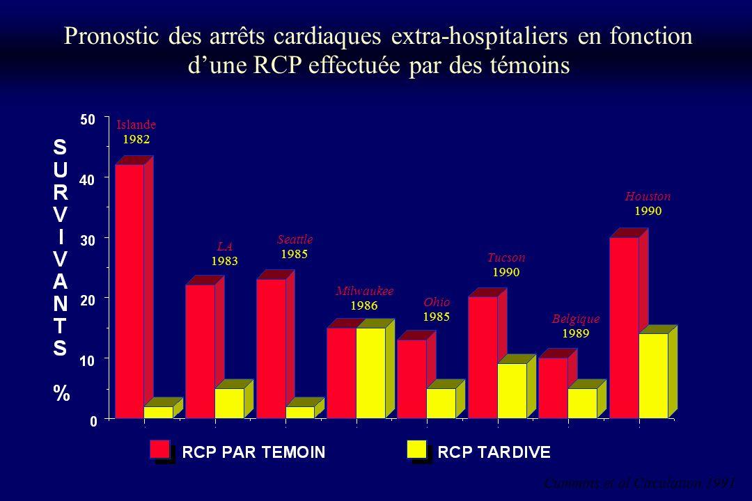 Arrêt cardiaque Conduite à tenir* *Pour un témoin, un secouriste, un infirmier, un médecin.