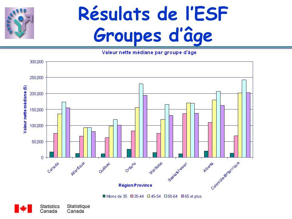 Résulats de lESF Groupes dâge