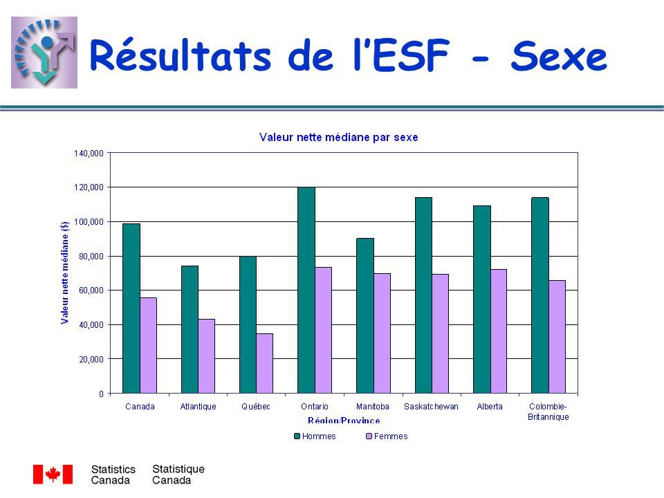Résultats de lESF - Sexe