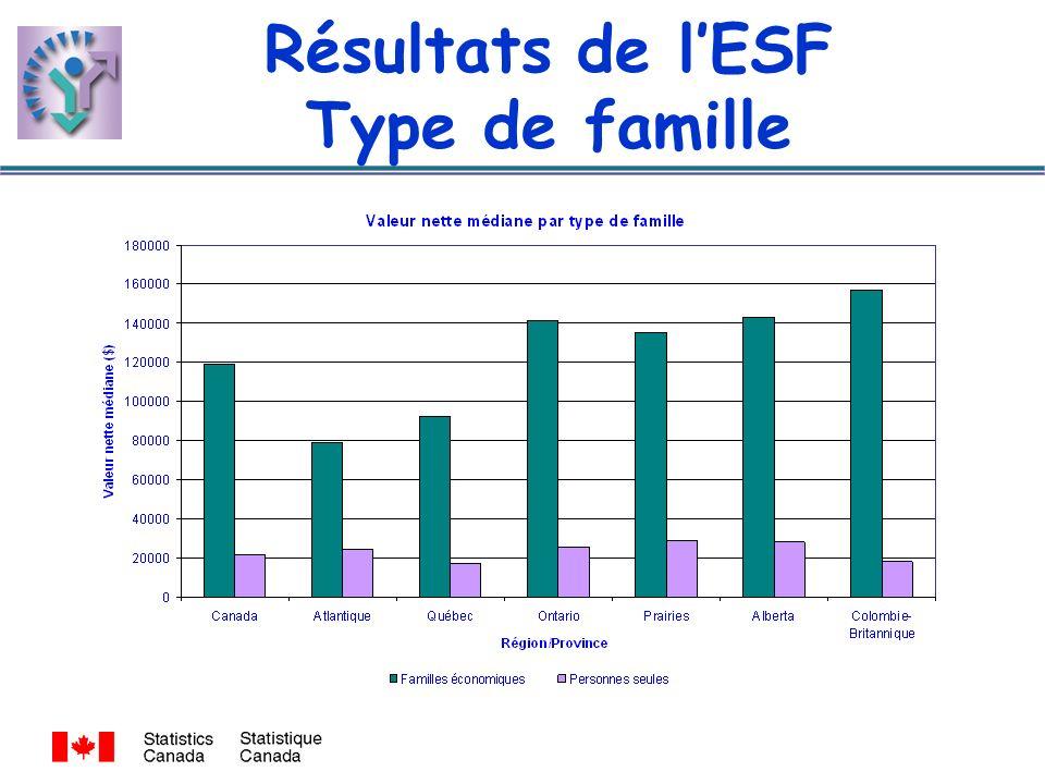 Résultats de lESF Type de famille