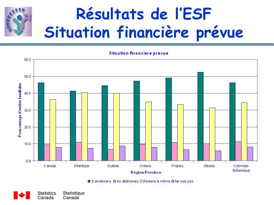 Résultats de lESF Situation financière prévue