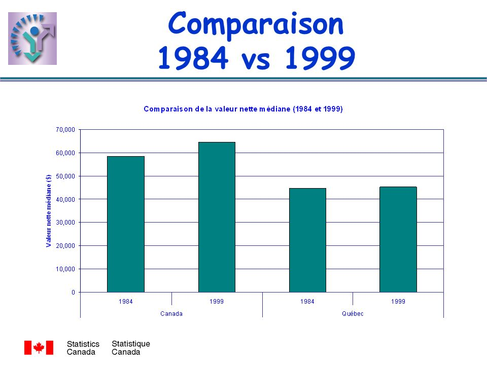 Comparaison 1984 vs 1999