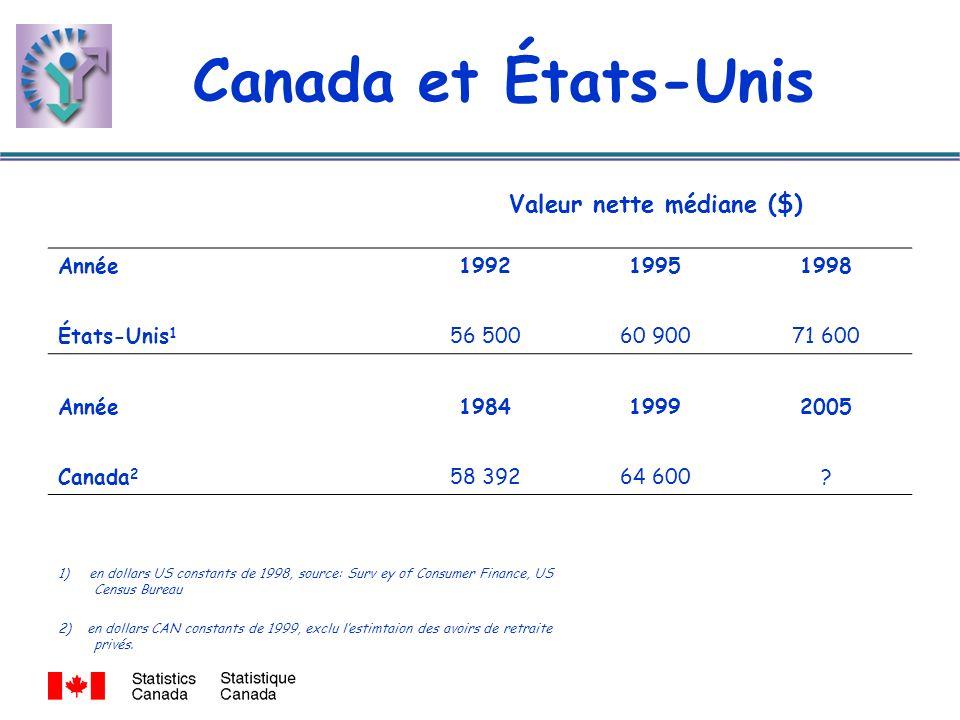 Canada et États-Unis Valeur nette médiane ($) Année199219951998 États-Unis 1 56 50060 90071 600 Année198419992005 Canada 2 58 39264 600.