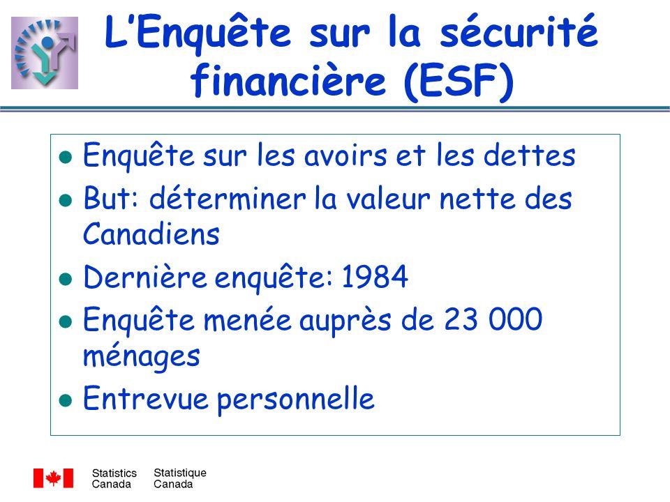 LEnquête sur la sécurité financière (ESF) l Enquête sur les avoirs et les dettes l But: déterminer la valeur nette des Canadiens l Dernière enquête: 1984 l Enquête menée auprès de 23 000 ménages l Entrevue personnelle
