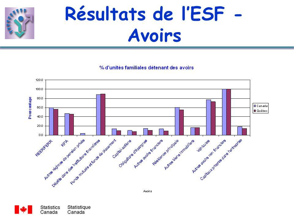 Résultats de lESF - Avoirs