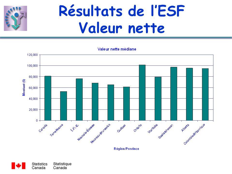 Résultats de lESF Valeur nette