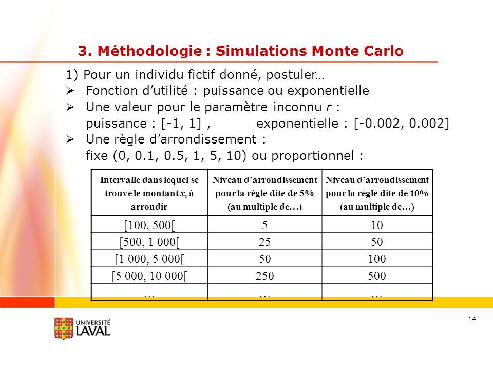 14 3. Méthodologie : Simulations Monte Carlo 1) Pour un individu fictif donné, postuler… Fonction dutilité : puissance ou exponentielle Une valeur pou