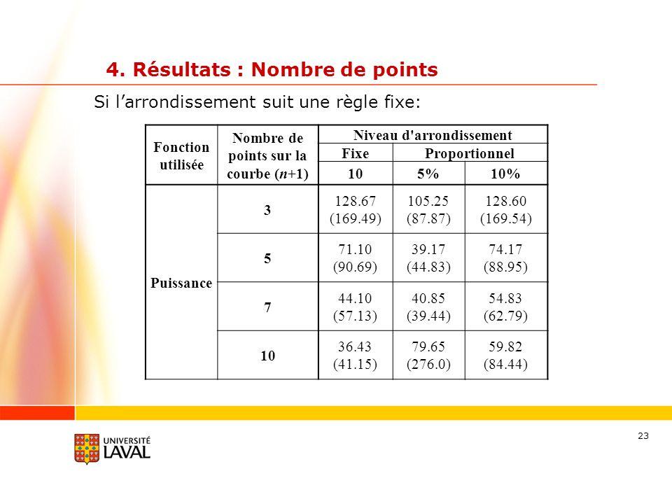 23 4. Résultats : Nombre de points Fonction utilisée Nombre de points sur la courbe (n+1) Niveau d'arrondissement FixeProportionnel 105%10% Puissance