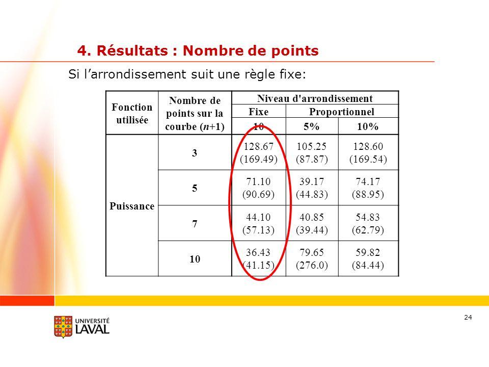 24 4. Résultats : Nombre de points Fonction utilisée Nombre de points sur la courbe (n+1) Niveau d'arrondissement FixeProportionnel 105%10% Puissance