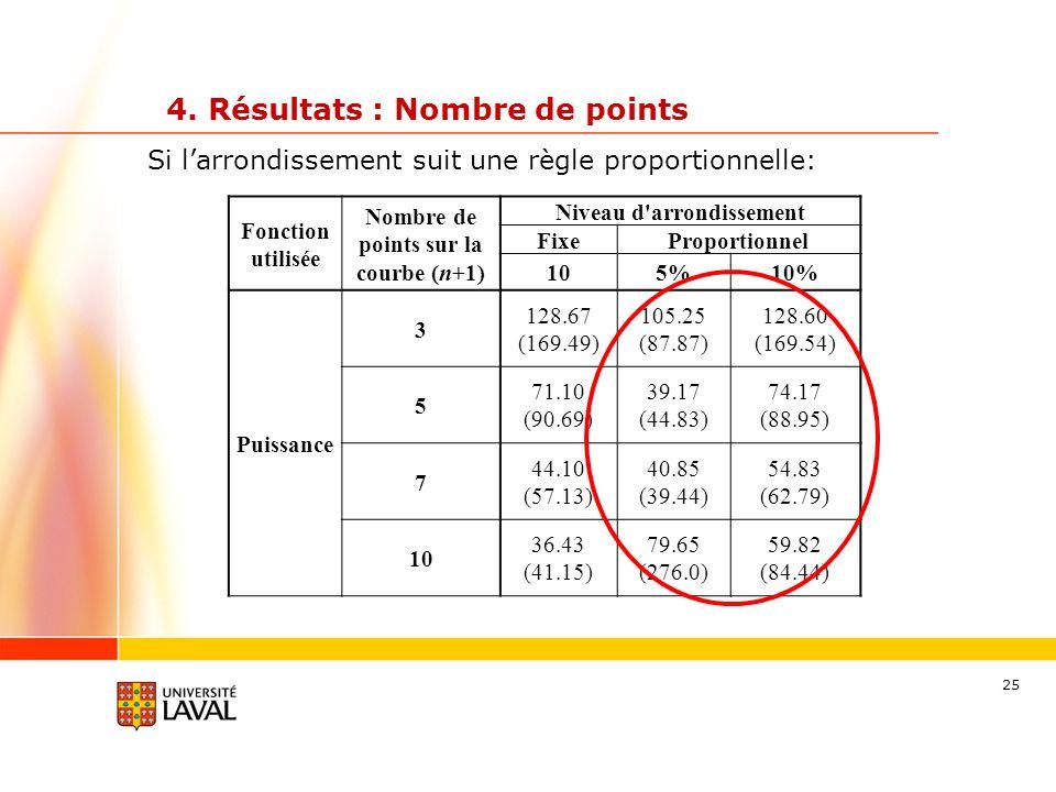 25 4. Résultats : Nombre de points Fonction utilisée Nombre de points sur la courbe (n+1) Niveau d'arrondissement FixeProportionnel 105%10% Puissance