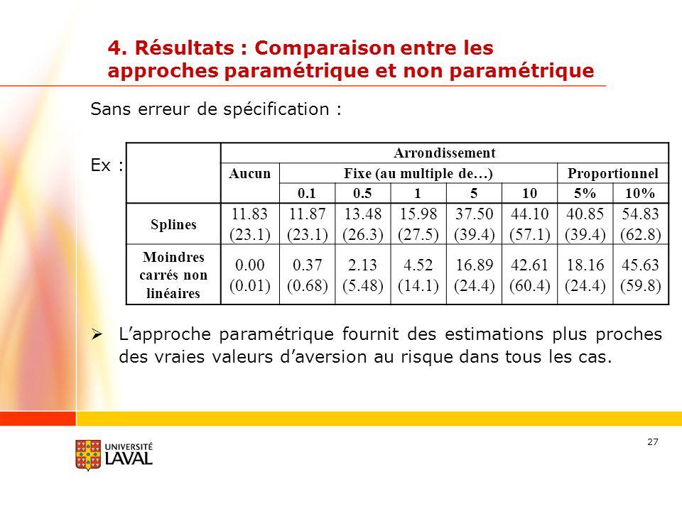 27 Sans erreur de spécification : Ex : Lapproche paramétrique fournit des estimations plus proches des vraies valeurs daversion au risque dans tous le
