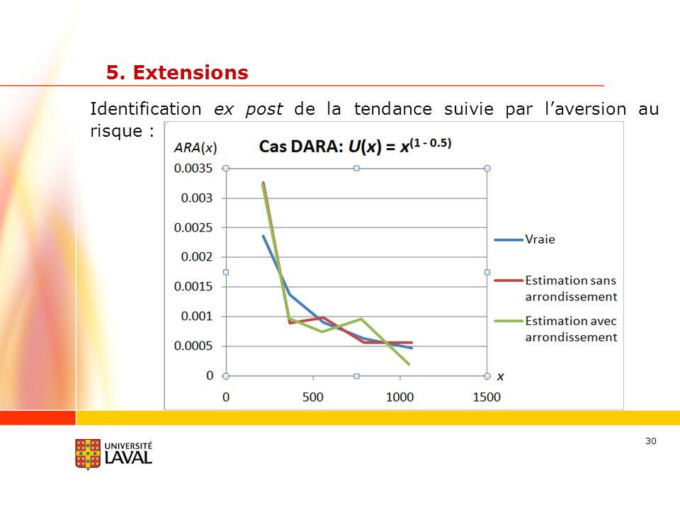 30 Identification ex post de la tendance suivie par laversion au risque : 5. Extensions