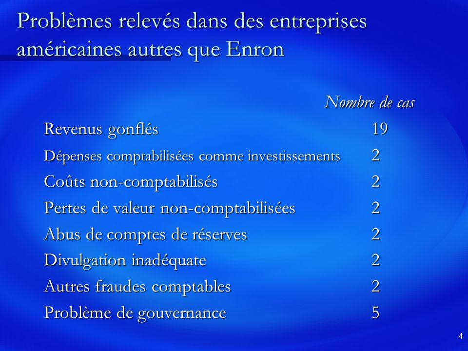4 Problèmes relevés dans des entreprises américaines autres que Enron Nombre de cas Revenus gonflés19 Dépenses comptabilisées comme investissements 2 Coûts non-comptabilisés2 Pertes de valeur non-comptabilisées2 Abus de comptes de réserves2 Divulgation inadéquate2 Autres fraudes comptables2 Problème de gouvernance5