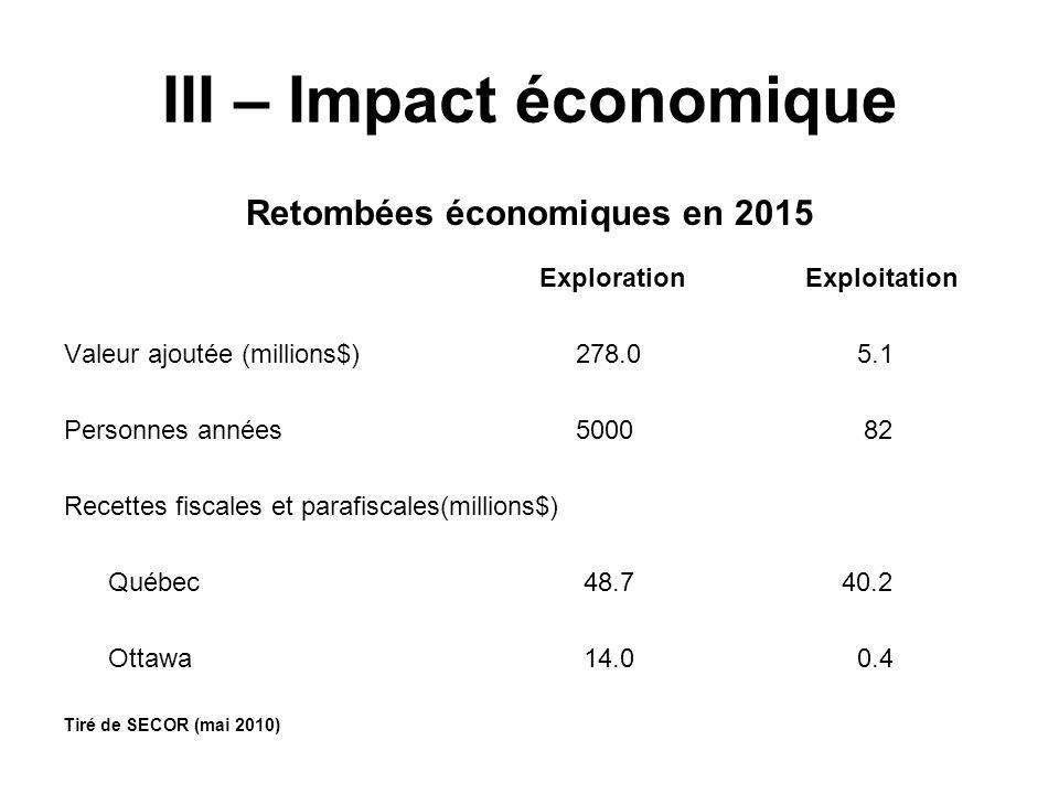III – Impact économique Retombées économiques en 2015 ExplorationExploitation Valeur ajoutée (millions$) 278.0 5.1 Personnes années 5000 82 Recettes fiscales et parafiscales(millions$) Québec 48.7 40.2 Ottawa 14.0 0.4 Tiré de SECOR (mai 2010)