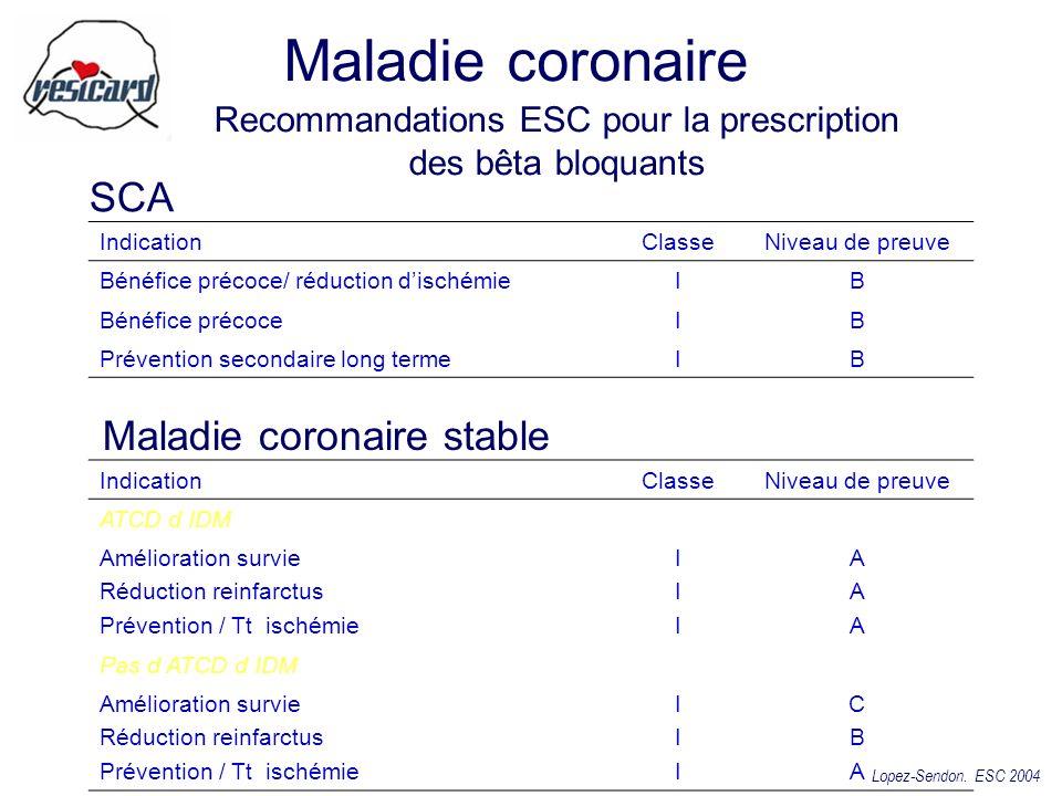 Recommandations ESC pour la prescription des bêta bloquants SCA Maladie coronaire stable Lopez-Sendon. ESC 2004 IndicationClasseNiveau de preuve Bénéf