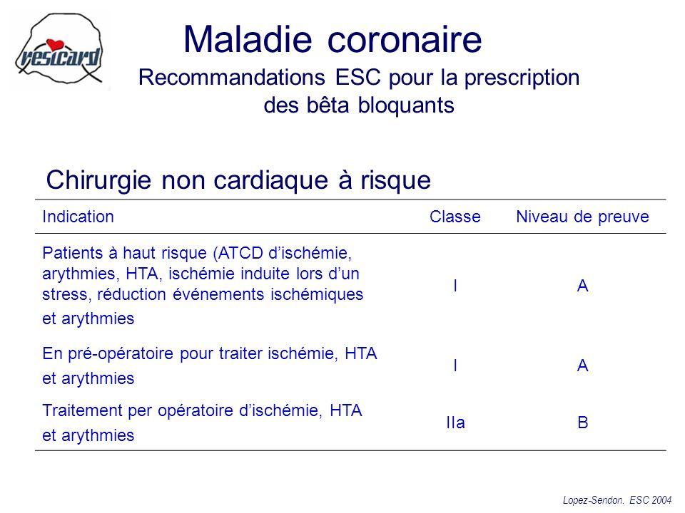 Chirurgie non cardiaque à risque IndicationClasseNiveau de preuve Patients à haut risque (ATCD dischémie, arythmies, HTA, ischémie induite lors dun st