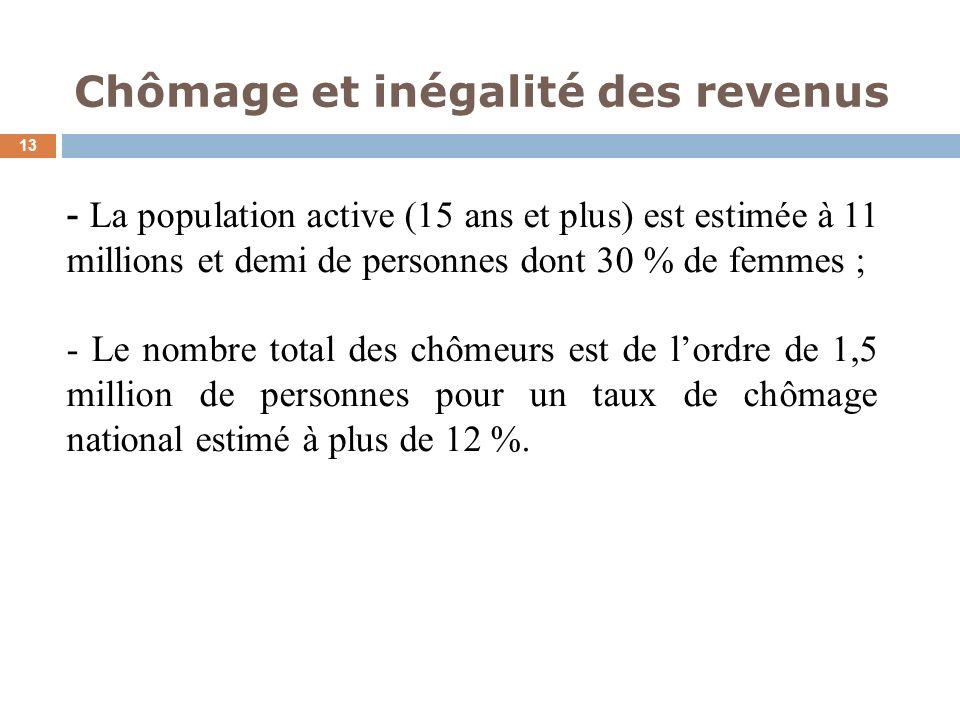 Chômage et inégalité des revenus 13 - La population active (15 ans et plus) est estimée à 11 millions et demi de personnes dont 30 % de femmes ; - Le