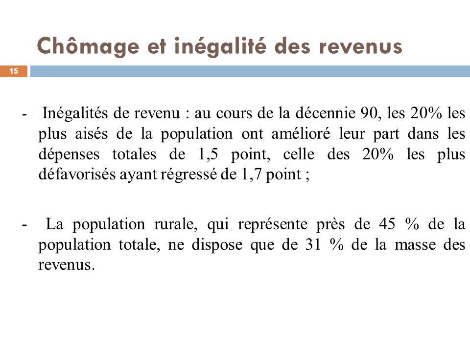 15 - Inégalités de revenu : au cours de la décennie 90, les 20% les plus aisés de la population ont amélioré leur part dans les dépenses totales de 1,