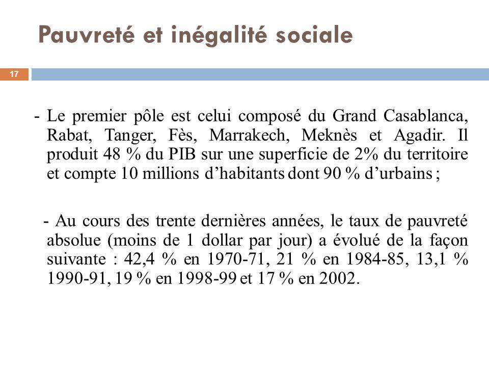 Pauvreté et inégalité sociale 17 - Le premier pôle est celui composé du Grand Casablanca, Rabat, Tanger, Fès, Marrakech, Meknès et Agadir. Il produit