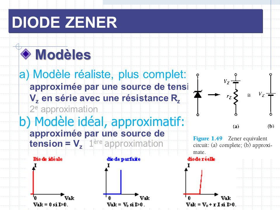 DIODE ZENER Modèles Modèles b) Modèle idéal, approximatif: approximée par une source de tension = V z 1 ère approximation a) Modèle réaliste, plus com