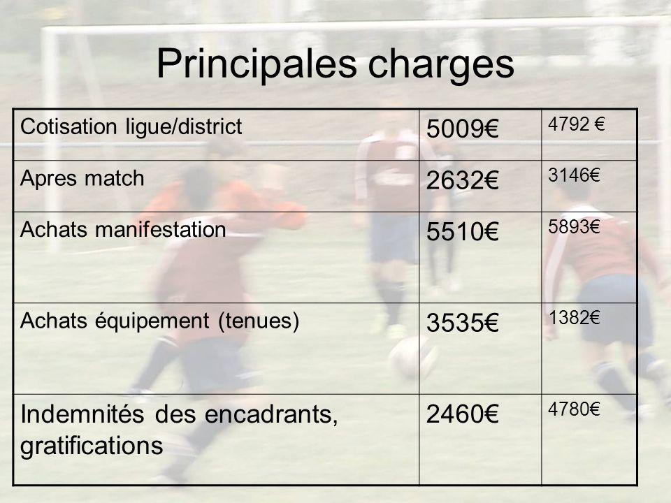 Charge dexploitation 2010 / 2011 30673 2009 / 2010 26254