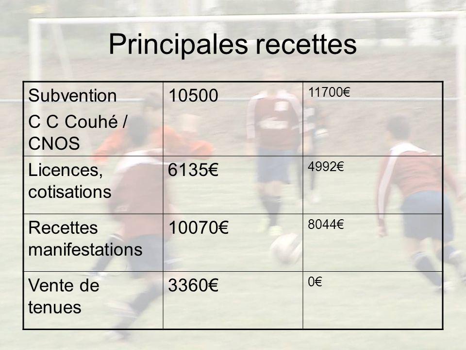Produits dexploitation 2010 / 2011 31222 2009 / 2010 25955