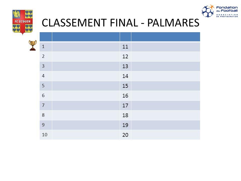 CLASSEMENT FINAL - PALMARES 1 11 2 12 3 13 4 14 5 15 6 16 7 17 8 18 9 19 10 20