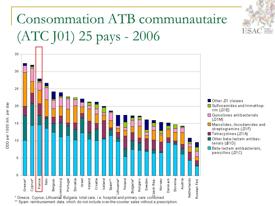Consommation ATB communautaire (ATC J01) 25 pays - 2006 * Greece, Cyprus, Lithuania, Bulgaria: total care, i.e.